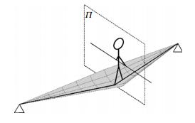 Balancing on tightropes and slacklines