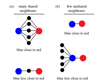 Generalized Erdös numbers for network analysis