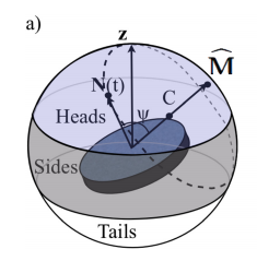 Probability, geometry and dynamics in the toss of a thick coin.