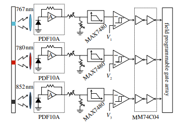 Robust error correction in info fuses