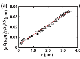 A simple model for nanofiber formation by rotary jet-spinning