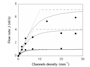 Optimal vein density in artificial and real leaves