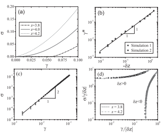 Elasticity of floppy and stiff random networks