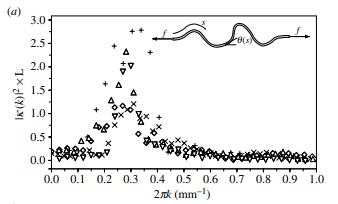 Nonlinear mechanics of soft fibrous networks
