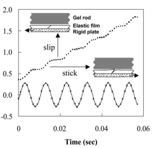 Biomimetic ratcheting motion of lubricated hydrogel filaments
