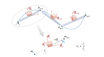 Forward and inverse problems in the mechanics of soft filaments
