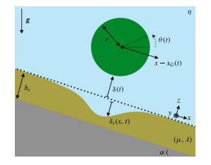 Elastohydrodynamics of a sliding, spinning and sedimenting cylinder near a soft wall