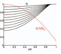 Dynamics of a nanodroplet under a transmission electron microscope