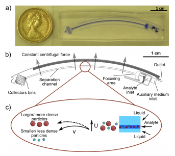 Density-gradient-free microfluidic centrifugation for analytical and preparative separation of nanoparticles