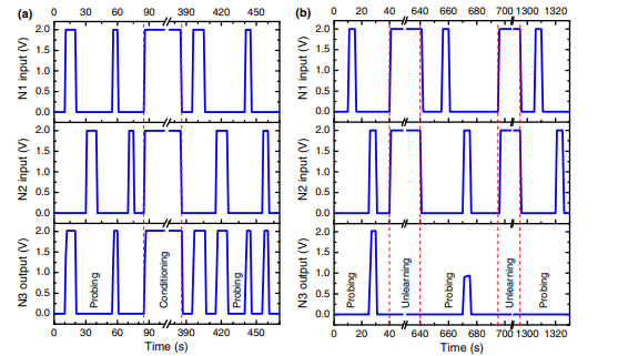 Neuromimetic Circuits with Synaptic Devices Based on Strongly Correlated Electron Systems