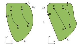 Planar morphometry, shear and optimal quasi-conformal mappings