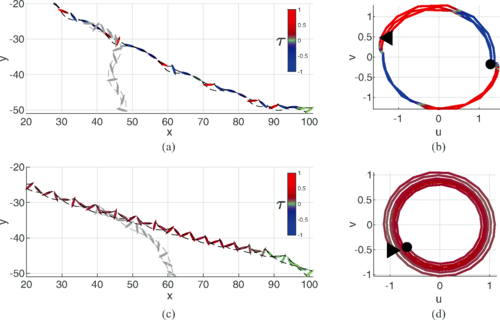 Controlled gliding and perching through deep-reinforcement-learning